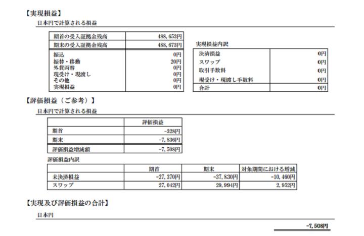 2018年3月のFXの期間損益報告書