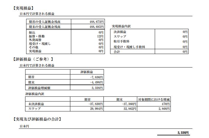 2018年4月のFXの期間損益報告書