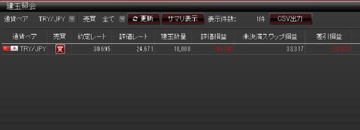 トルコリラ円を1年間保有したスワップポイントの合計額
