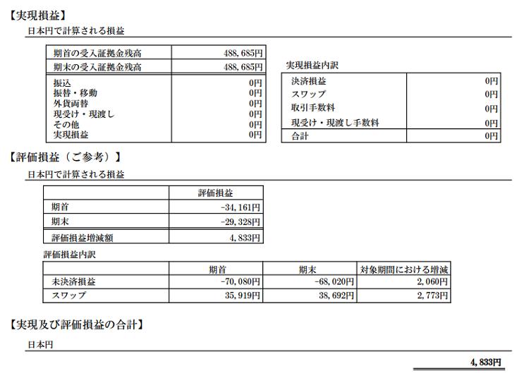 2018年6月のFXの期間損益報告書