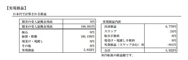 2018年4から7月までのスキャルピングの期間損益報告書