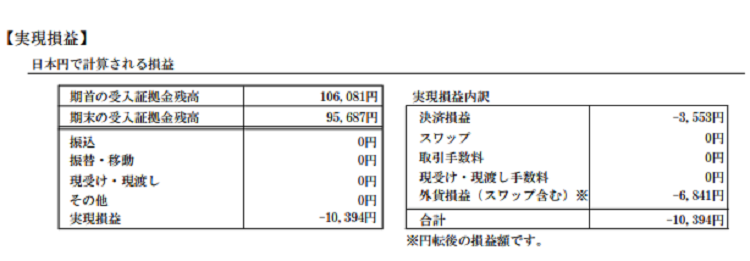 2018年8月のFXのスキャルピングの成績