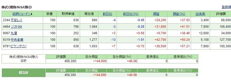 株式投資のポートフォリオ(2018年9月末)