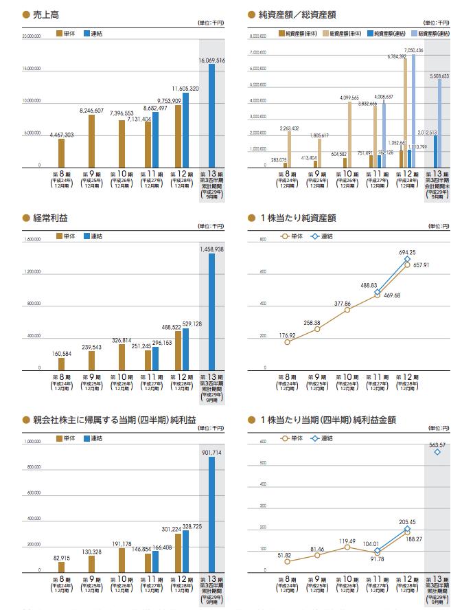 グローバル・リンク・マネジメント業績推移