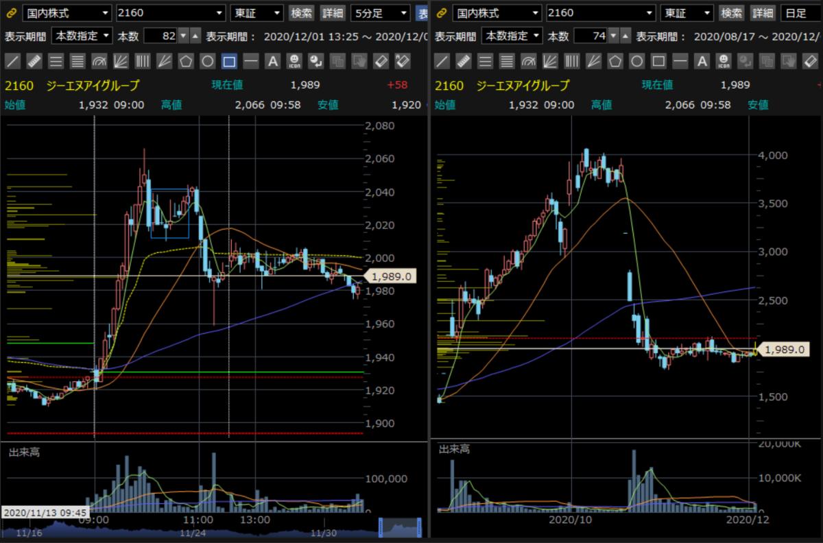 日本 情報 クリエイト 株価