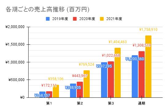 各期ごとの売上高推移 (百万円)