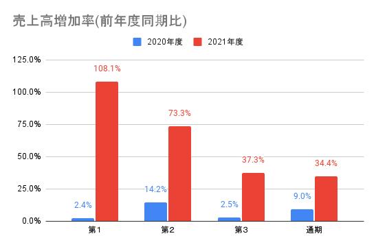 【任天堂】売上高増加率(前年度同期比)