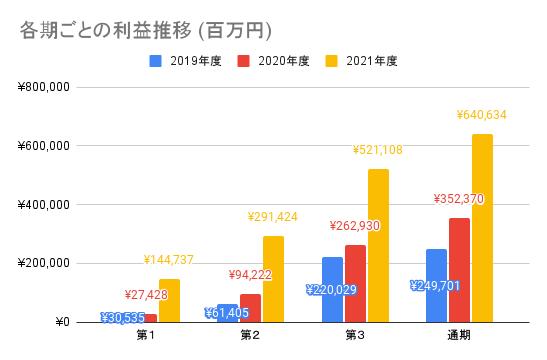 【任天堂】各期ごとの利益推移 (百万円)