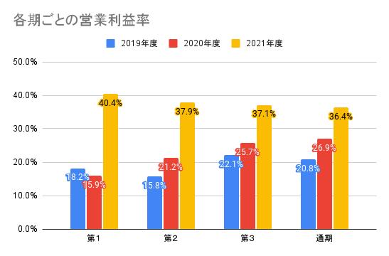 【任天堂】各期ごとの営業利益率