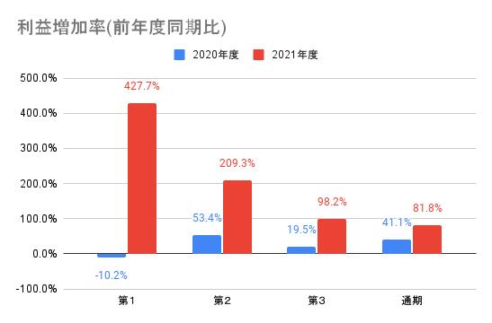 【任天堂】利益増加率(前年度同期比)