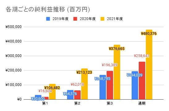 【任天堂】各期ごとの純利益推移 (百万円)