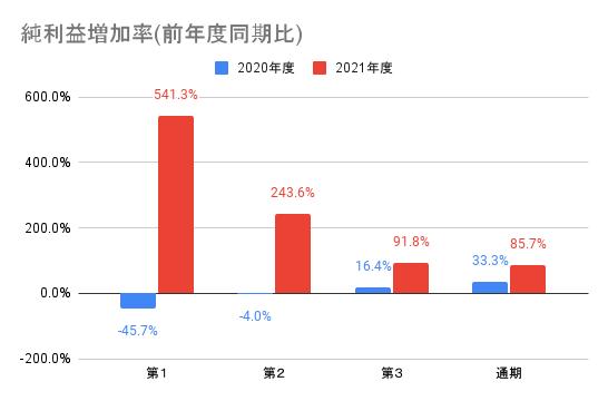 【任天堂】純利益増加率(前年度同期比)