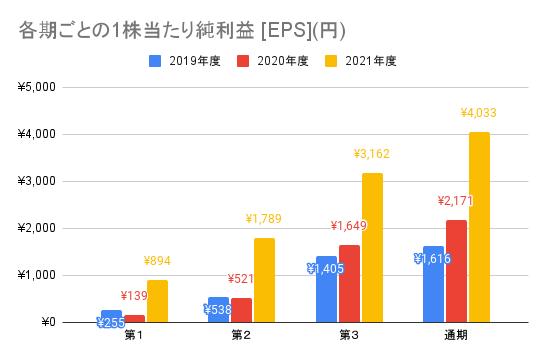 【任天堂】各期ごとの1株当たり純利益 [EPS](円)