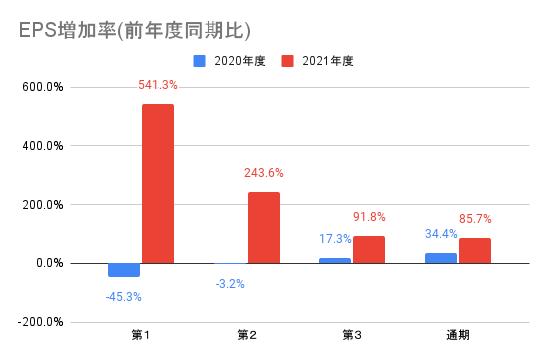 【任天堂】EPS増加率(前年度同期比)