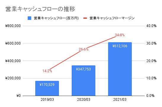 【任天堂】営業キャッシュフローの推移