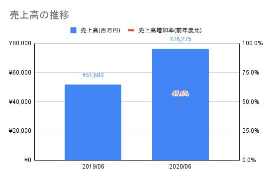 【メルカリ】売上高の推移