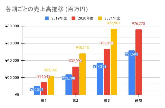 【メルカリ】各期ごとの売上高推移 (百万円)