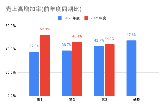 【メルカリ】売上高増加率(前年度同期比)