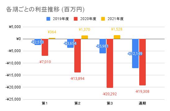 【メルカリ】各期ごとの利益推移 (百万円)