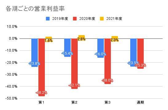 【メルカリ】各期ごとの営業利益率