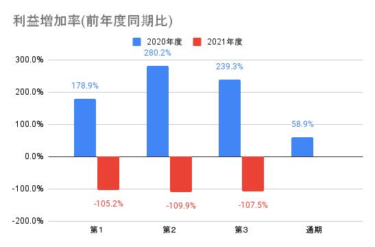 【メルカリ】利益増加率(前年度同期比)