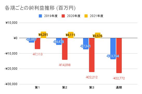 【メルカリ】各期ごとの純利益推移 (百万円)