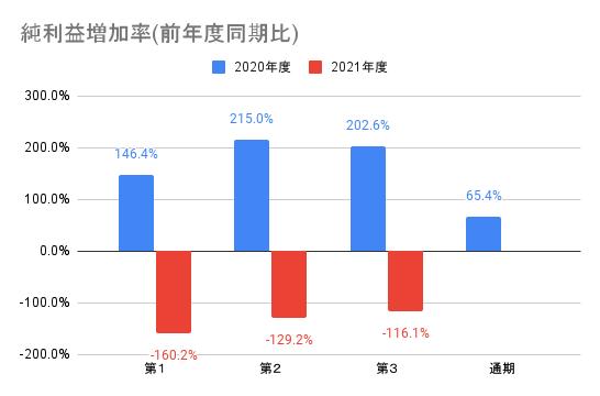 【メルカリ】純利益増加率(前年度同期比)