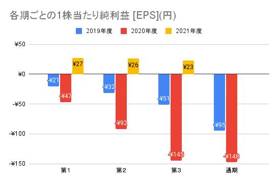 【メルカリ】各期ごとの1株当たり純利益 [EPS](円)