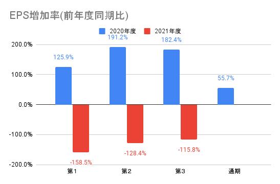 【メルカリ】EPS増加率(前年度同期比)