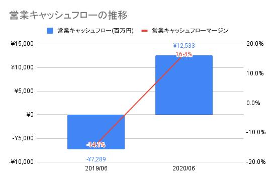 【メルカリ】営業キャッシュフローの推移