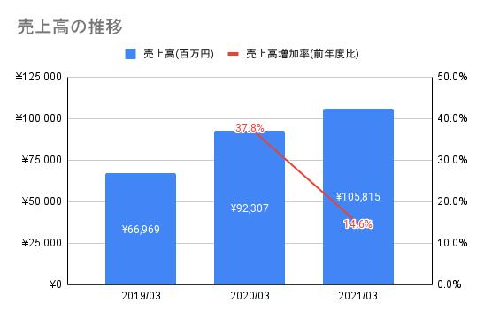 【ワークマン】売上高の推移