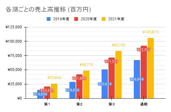 【ワークマン】各期ごとの売上高推移 (百万円)
