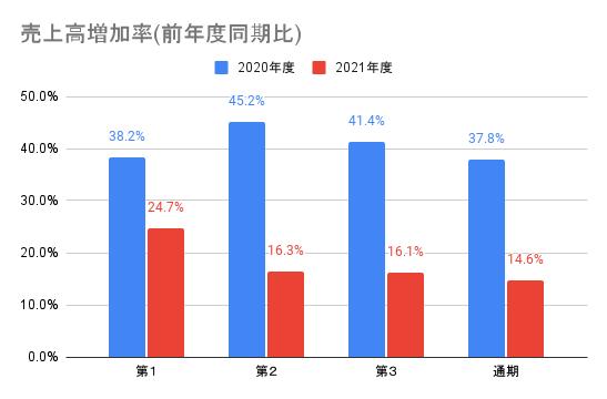 【ワークマン】売上高増加率(前年度同期比)