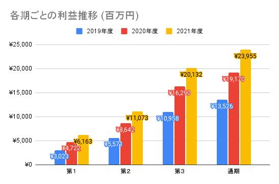 【ワークマン】各期ごとの利益推移 (百万円)