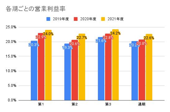 【ワークマン】各期ごとの営業利益率