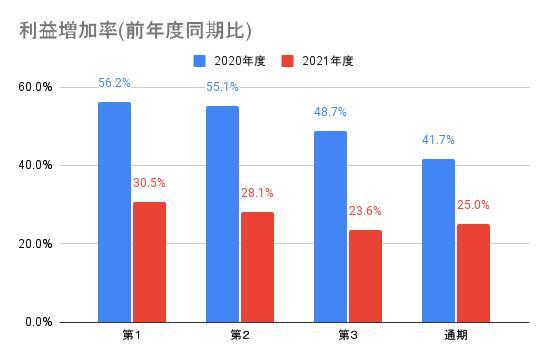 【ワークマン】利益増加率(前年度同期比)