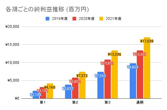 【ワークマン】各期ごとの純利益推移 (百万円)