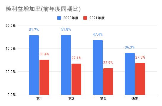 【ワークマン】純利益増加率(前年度同期比)