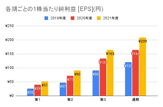 【ワークマン】各期ごとの1株当たり純利益 [EPS](円)