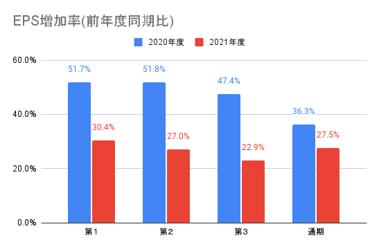 【ワークマン】EPS増加率(前年度同期比)
