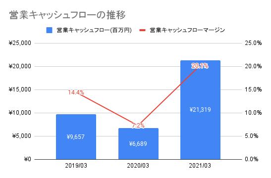【ワークマン】営業キャッシュフローの推移