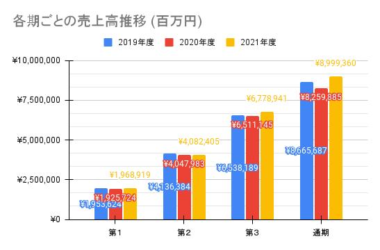 【ソニーグループ】各期ごとの売上高推移 (百万円)