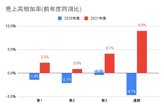 【ソニーグループ】売上高増加率(前年度同期比)