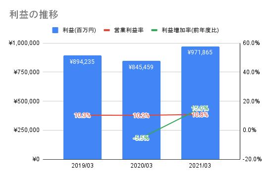 【ソニーグループ】利益の推移