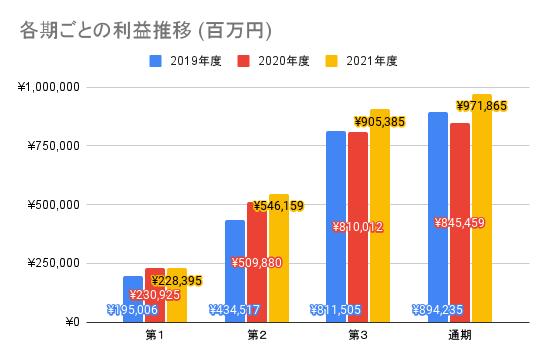 【ソニーグループ】各期ごとの利益推移 (百万円)