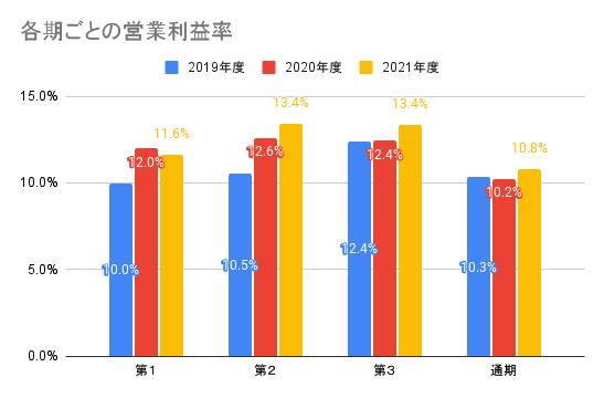 【ソニーグループ】各期ごとの営業利益率