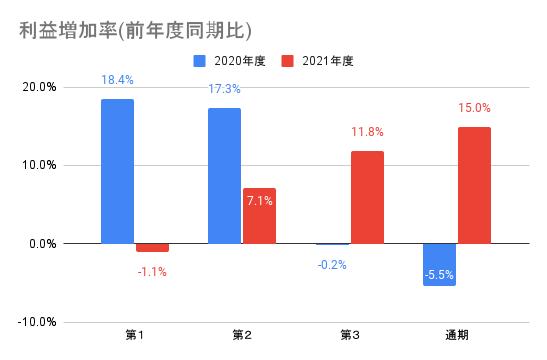 【ソニーグループ】利益増加率(前年度同期比)