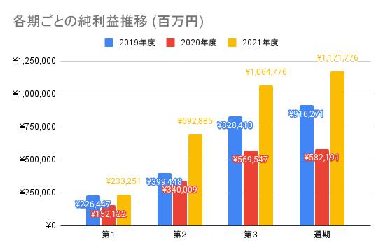 【ソニーグループ】各期ごとの純利益推移 (百万円)