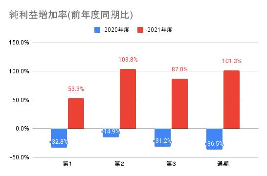 【ソニーグループ】純利益増加率(前年度同期比)