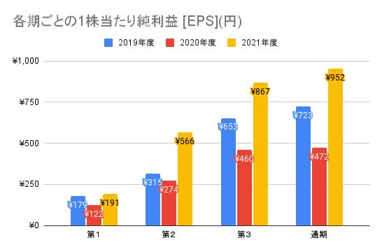 【ソニーグループ】各期ごとの1株当たり純利益 [EPS](円)